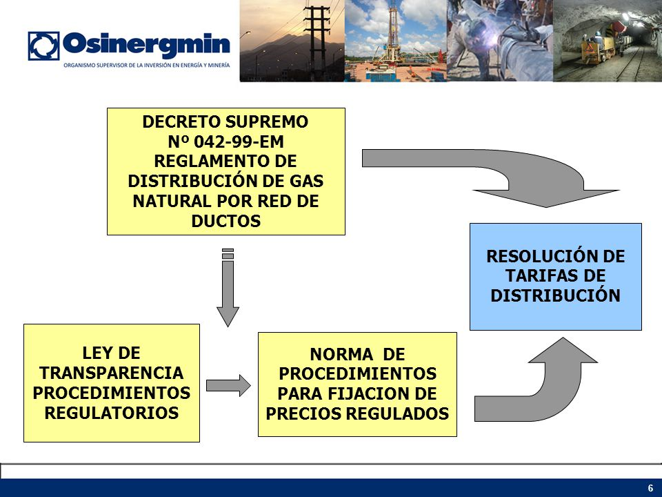 6 DECRETO SUPREMO Nº 042-99-EM REGLAMENTO DE DISTRIBUCIÓN DE GAS NATURAL POR RED DE DUCTOS LEY DE TRANSPARENCIA PROCEDIMIENTOS REGULATORIOS NORMA DE P