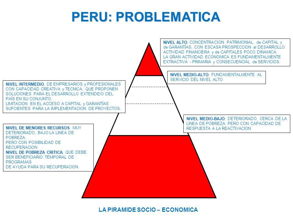 PERU: SOLUCION LA PIRAMIDE SOCIO – ECONOMICA NIVEL ALTO NIVEL ALTO: CONCENTRACION PATRIMONIAL, de CAPITAL y de GARANTÍAS, CON ESCASA PROSPECCION al DESARROLLO.