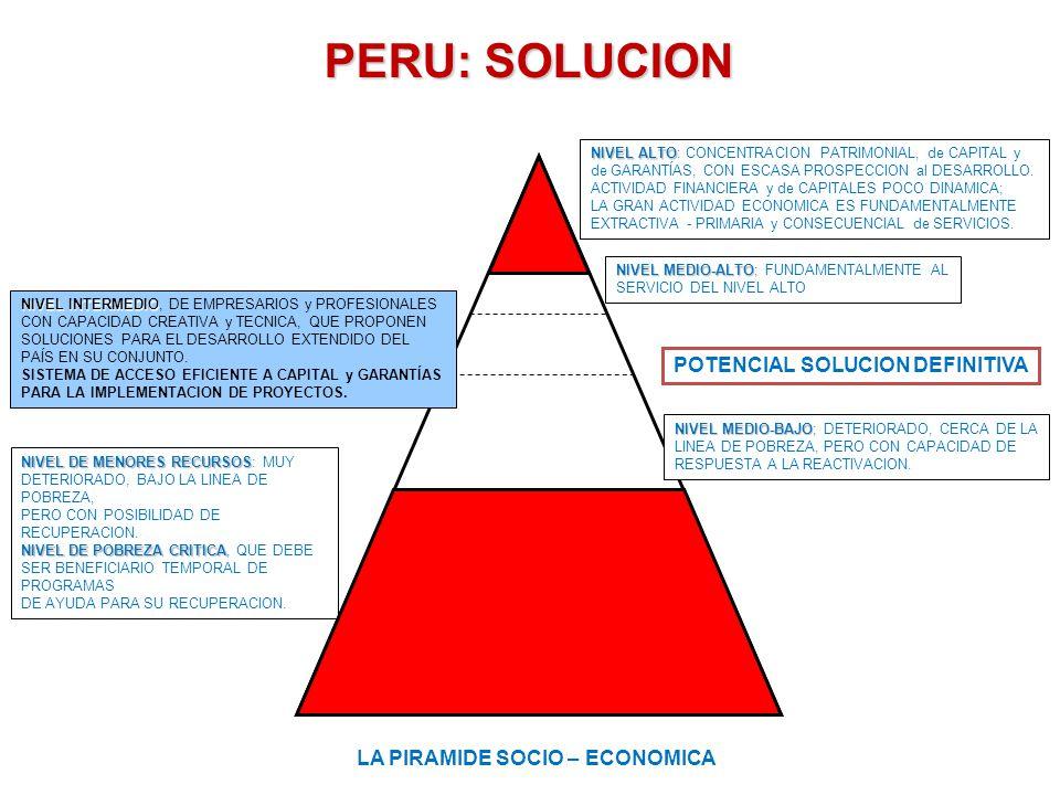 SISTEMA SECTORIAL RURAL SECTOR RURAL AGRICOLA CRIANZAS (PECUARIO, AVICOLA y OTROS) INDUSTRIA CONSECUENCIAL TURISMO RURAL CREDITO y COLATERALIZACION COMERCIALIZACION PROVEDURIA y SERVICIOS FORESTAL y AMAZONIA PESCA ARTESANAL y ACUICULTURA MINERIA ARTESANAL y COMUNAL Calidad de Vida
