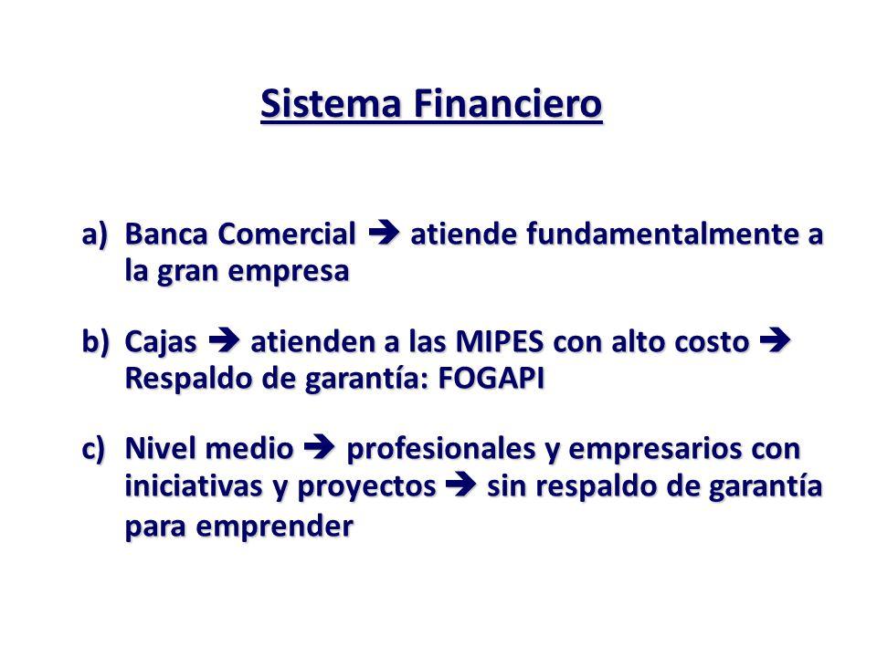 PERU: OBJETIVO LA PIRAMIDE SOCIO – ECONOMICA Ley 28298 / 28828 Desarrollo del Sector Rural DL 1020 Ley 28890 Sierra Exportadora Ley de Promoción PYMEs Descentralizadas