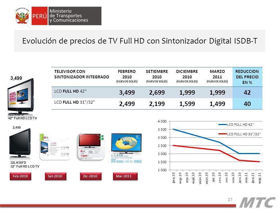 Evolución de precios de TV Full HD con Sintonizador Digital ISDB-T 27 TELEVISOR CON SINTONIZADOR INTEGRADO FEBRERO 2010 (NUEVOS SOLES) SETIEMBRE 2010