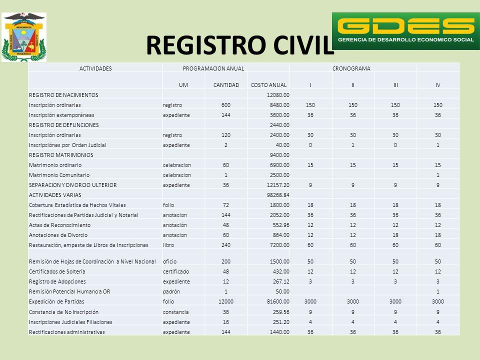 REGISTRO CIVIL ACTIVIDADES PROGRAMACION ANUAL CRONOGRAMA UMCANTIDADCOSTO ANUALIIIIIIIV REGISTRO DE NACIMIENTOS 12080.00 Inscripción ordinariasregistro6008480.00150 Inscripción extemporáneasexpediente1443600.0036 REGISTRO DE DEFUNCIONES 2440.00 Inscripción ordinariasregistro1202400.0030 Inscripciónes por Orden Judicialexpediente240.000101 REGISTRO MATRIMONIOS 9400.00 Matrimonio ordinariocelebracion606900.0015 Matrimonio Comunitariocelebracion12500.00 1 SEPARACION Y DIVORCIO ULTERIORexpediente3612157.209999 ACTIVIDADES VARIAS 98268.84 Cobertura Estadística de Hechos Vitalesfolio721800.0018 Rectificaciones de Partidas Judicial y Notarialanotacion1442052.0036 Actas de Reconocimientoanotación48552.9612 Anotaciones de Divorcioanotacion60864.0012 18 Restauración, empaste de Libros de Inscripcioneslibro2407200.0060 Remisión de Hojas de Coordinación a Nivel Nacionaloficio2001500.0050 Certificados de Solteríacertificado48432.0012 Registro de Adopcionesexpediente12267.123333 Remisión Potencial Humano a ORpadrón150.00 1 Expedición de Partidasfolio1200081600.003000 Constancia de No Inscripciónconstancia36259.569999 Inscripciones Judiciales Filiacionesexpediente16251.204444 Rectificaciones administrativasexpediente1441440.0036