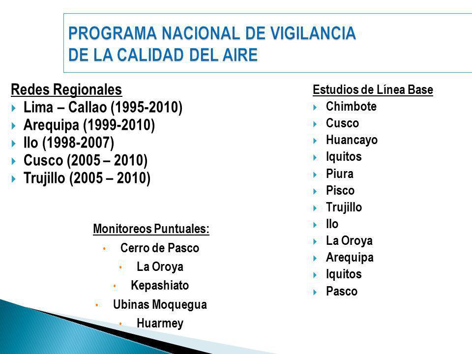 PROGRAMA NACIONAL DE VIGILANCIA DE LA CALIDAD DEL AIRE Redes Regionales Lima – Callao (1995-2010) Arequipa (1999-2010) Ilo (1998-2007) Cusco (2005 – 2010) Trujillo (2005 – 2010) Estudios de Línea Base Chimbote Cusco Huancayo Iquitos Piura Pisco Trujillo Ilo La Oroya Arequipa Iquitos Pasco Monitoreos Puntuales: Cerro de Pasco La Oroya Kepashiato Ubinas Moquegua Huarmey