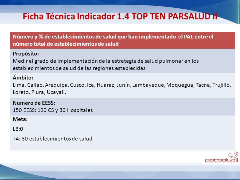 Número y % de establecimientos de salud que han implementado el PAL entre el número total de establecimientos de salud Propósito: Medir el grado de im