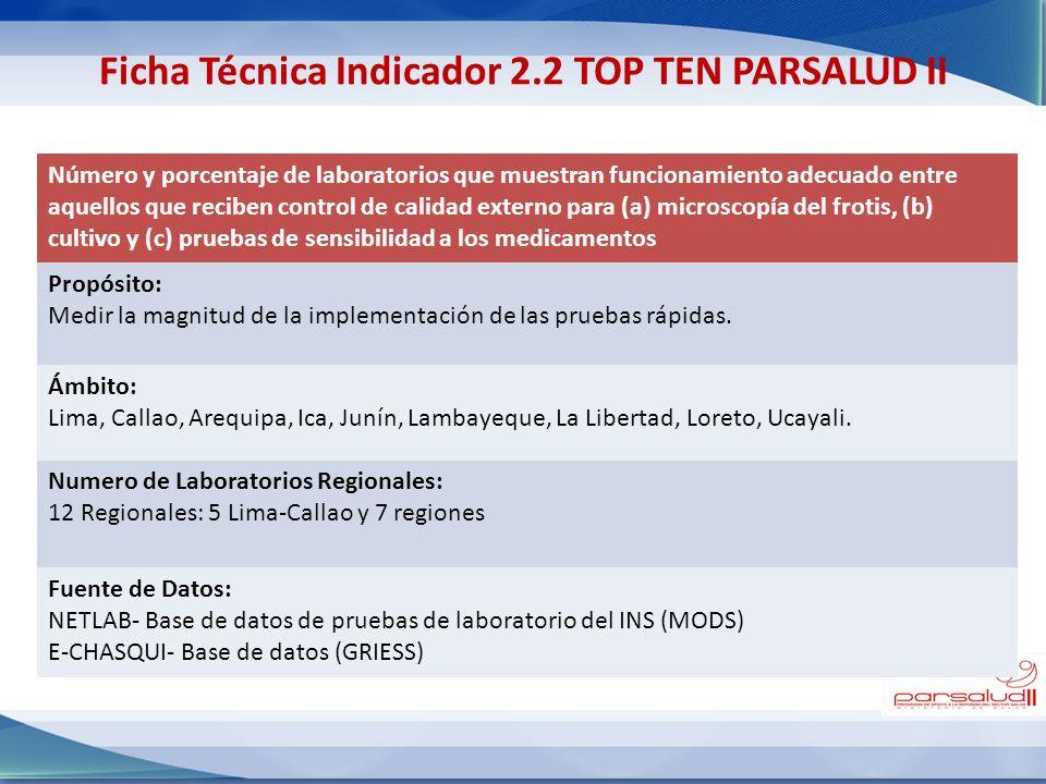 Número y porcentaje de laboratorios que muestran funcionamiento adecuado entre aquellos que reciben control de calidad externo para (a) microscopía de