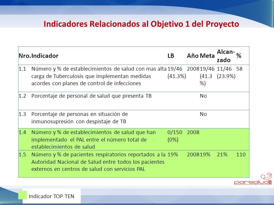 Nro.IndicadorLBAñoMeta Alcan- zado % 1.1Número y % de establecimientos de salud con mas alta carga de Tuberculosis que implementan medidas acordes con