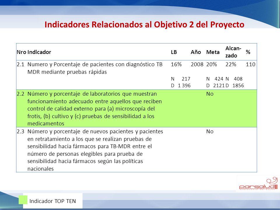 NroIndicadorLBAñoMeta Alcan- zado % 2.1Numero y Porcentaje de pacientes con diagnóstico TB MDR mediante pruebas rápidas 16% N 217 D 1 396 200820% N 42