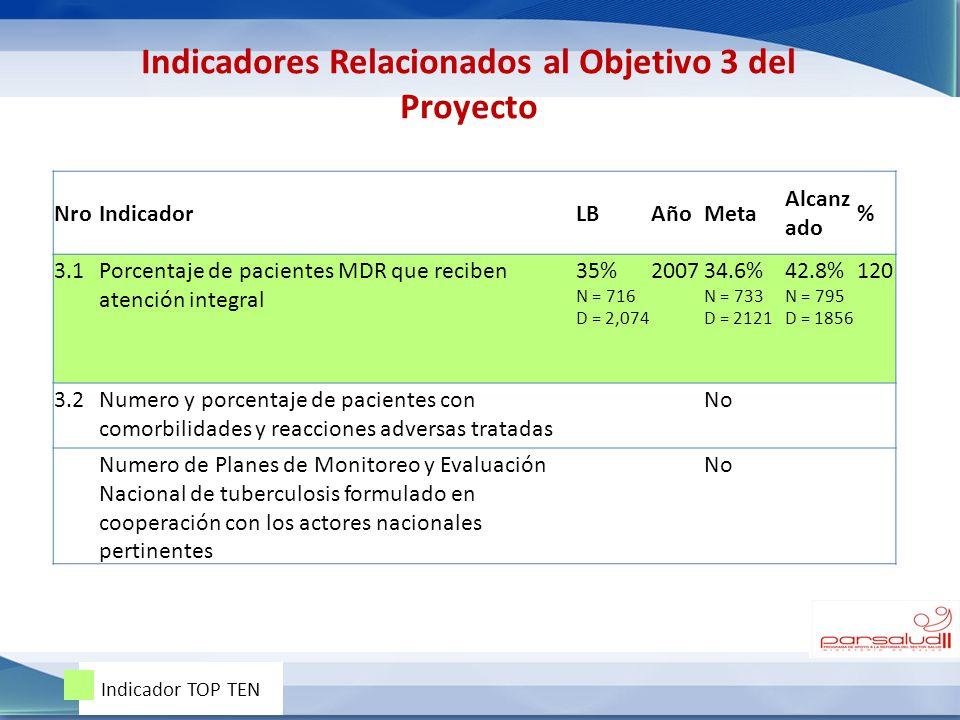 NroIndicadorLBAñoMeta Alcanz ado % 3.1Porcentaje de pacientes MDR que reciben atención integral 35% N = 716 D = 2,074 200734.6% N = 733 D = 2121 42.8%