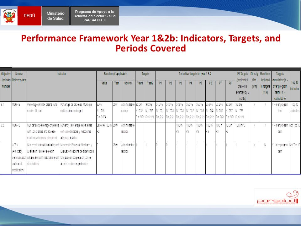 PERÚ Ministerio de Salud Programa de Apoyo a la Reforma del Sector S alud PARSALUD II Performance Framework Year 1&2b: Indicators, Targets, and Periods Covered