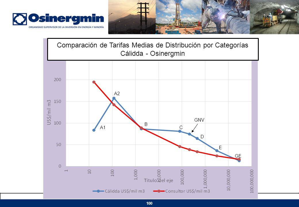 GNV A1 A2 B C D E GE 100 Comparación de Tarifas Medias de Distribución por Categorías Cálidda - Osinergmin