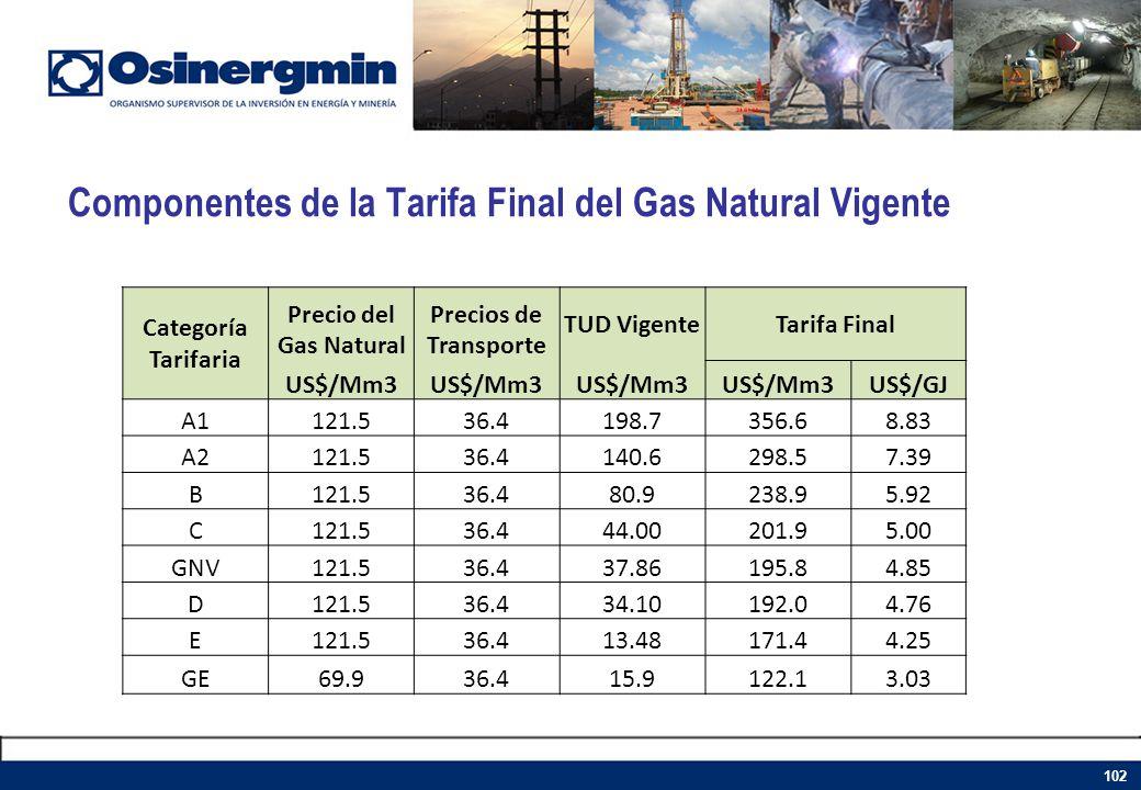 Componentes de la Tarifa Final del Gas Natural Vigente 102 Categoría Tarifaria Precio del Gas Natural Precios de Transporte TUD VigenteTarifa Final US