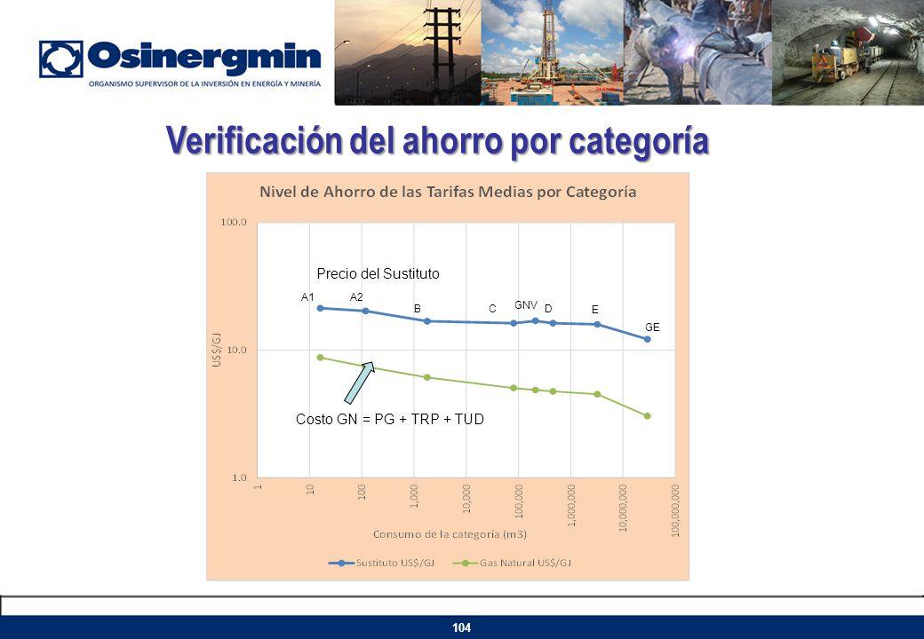 Costo GN = PG + TRP + TUD Precio del Sustituto Verificación del ahorro por categoría 104 A1A2 BCD GNV E GE