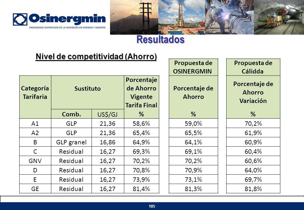 Resultados Nivel de competitividad (Ahorro) 105 Propuesta de OSINERGMIN Propuesta de Cálidda Categoría Tarifaria Sustituto Porcentaje de Ahorro Vigent
