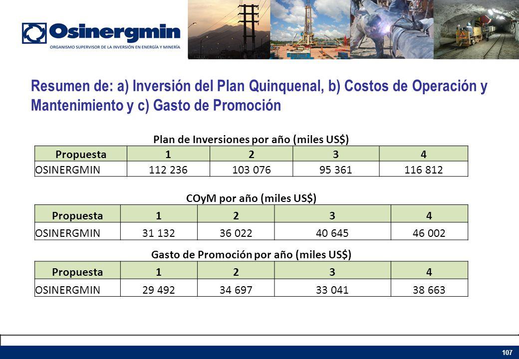Resumen de: a) Inversión del Plan Quinquenal, b) Costos de Operación y Mantenimiento y c) Gasto de Promoción 107 Plan de Inversiones por año (miles US