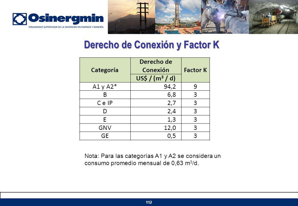 Derecho de Conexión y Factor K 112 Categoría Derecho de Conexión Factor K US$ / (m 3 / d) A1 y A2*94,29 B6,83 C e IP2,73 D2,43 E1,33 GNV12,03 GE0,53 N