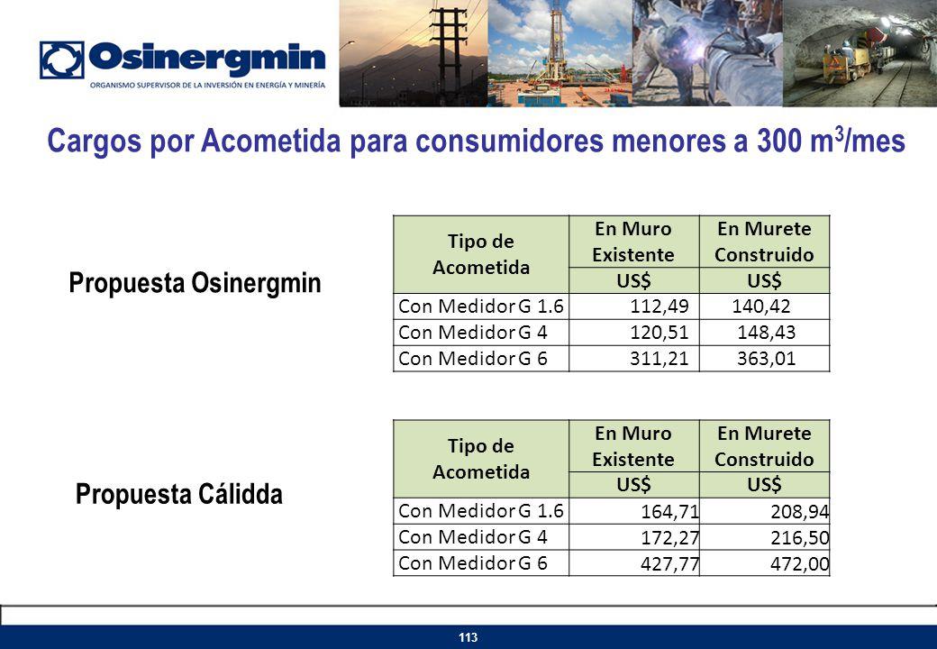 Cargos por Acometida para consumidores menores a 300 m 3 /mes 113 Tipo de Acometida En Muro Existente En Murete Construido US$ Con Medidor G 1.6112,49