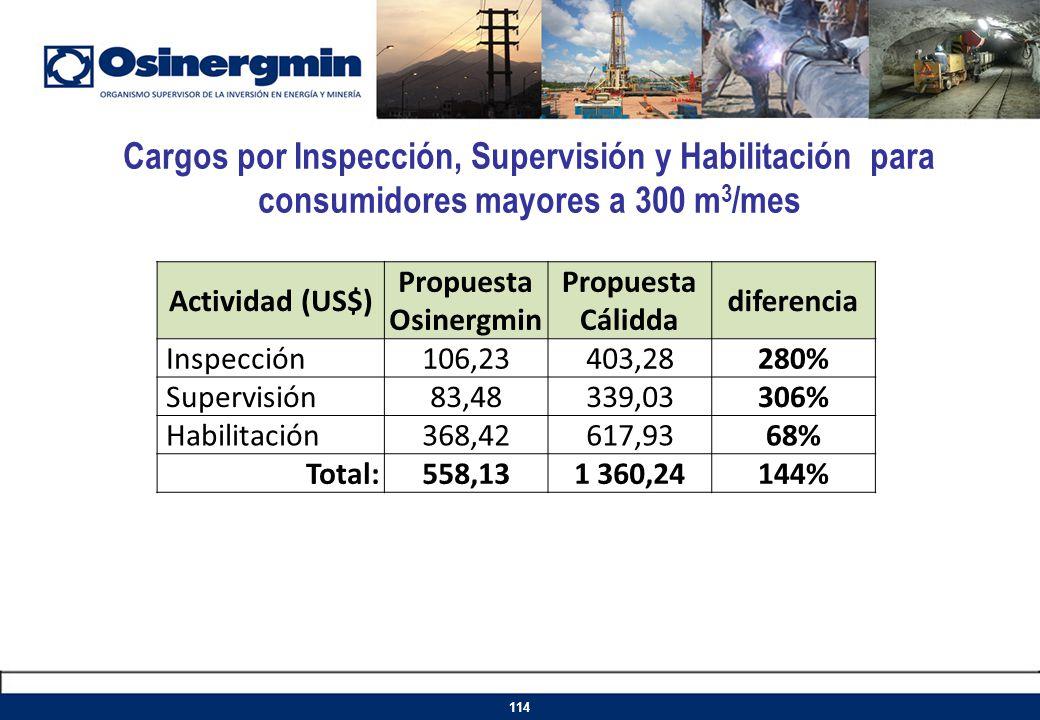 Cargos por Inspección, Supervisión y Habilitación para consumidores mayores a 300 m 3 /mes 114 Actividad (US$) Propuesta Osinergmin Propuesta Cálidda
