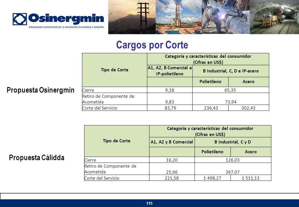 Cargos por Corte 115 Tipo de Corte Categoría y características del consumidor (Cifras en US$) A1, A2, B Comercial e IP-polietileno B Industrial, C, D