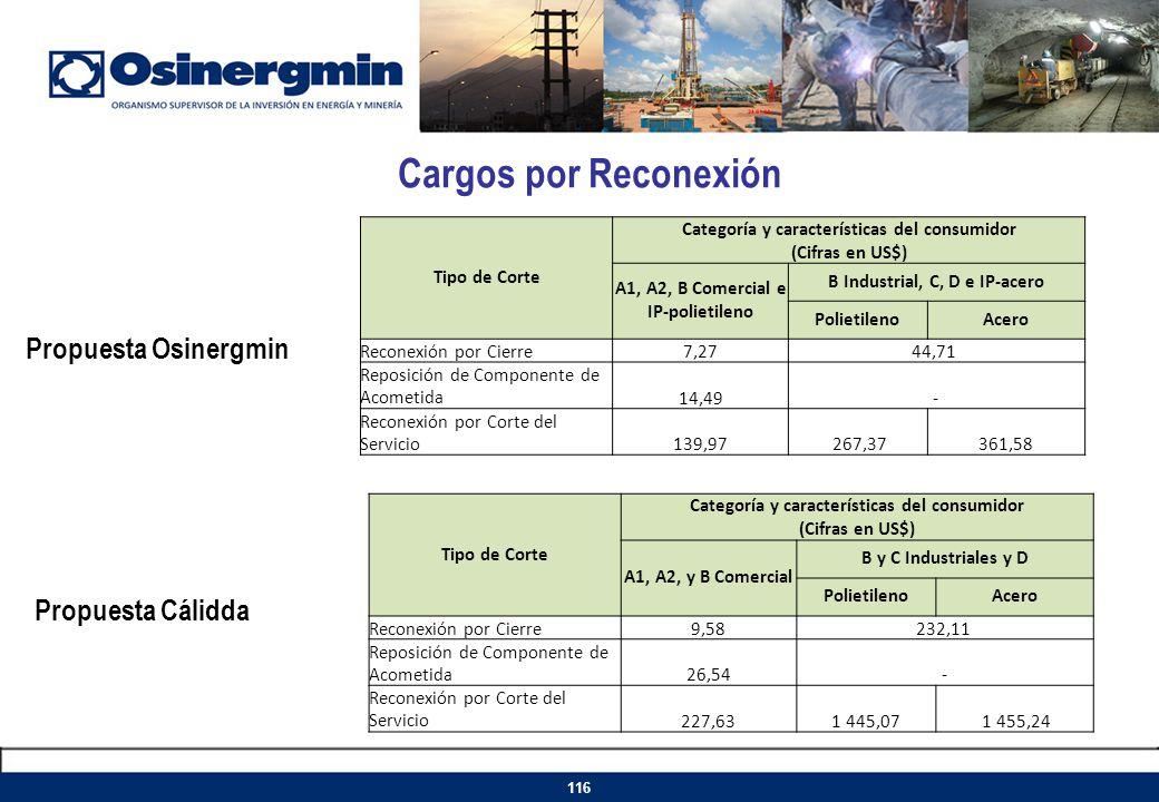 Cargos por Reconexión 116 Propuesta Osinergmin Propuesta Cálidda Tipo de Corte Categoría y características del consumidor (Cifras en US$) A1, A2, B Co