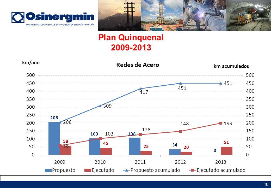 Plan Quinquenal 2009-2013 18