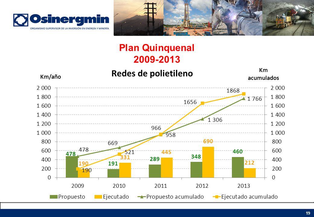 Plan Quinquenal 2009-2013 19