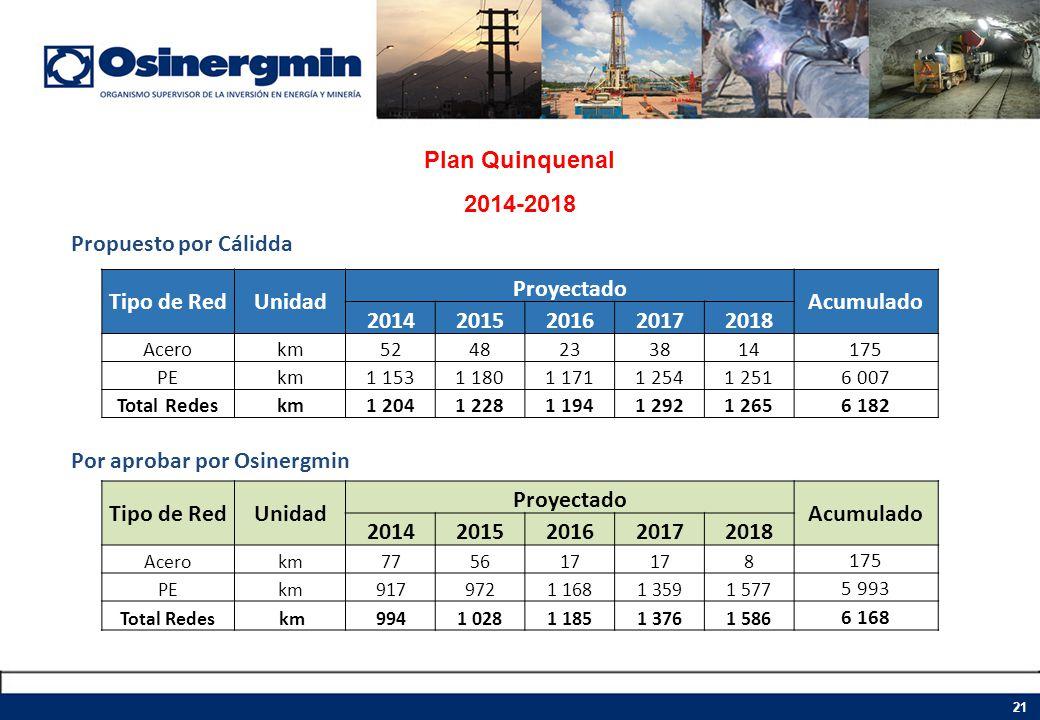 Plan Quinquenal 2014-2018 Propuesto por Cálidda Por aprobar por Osinergmin Tipo de RedUnidad Proyectado Acumulado 20142015201620172018 Acerokm52482338