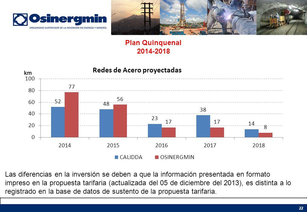 Plan Quinquenal 2014-2018 22 Las diferencias en la inversión se deben a que la información presentada en formato impreso en la propuesta tarifaria (ac