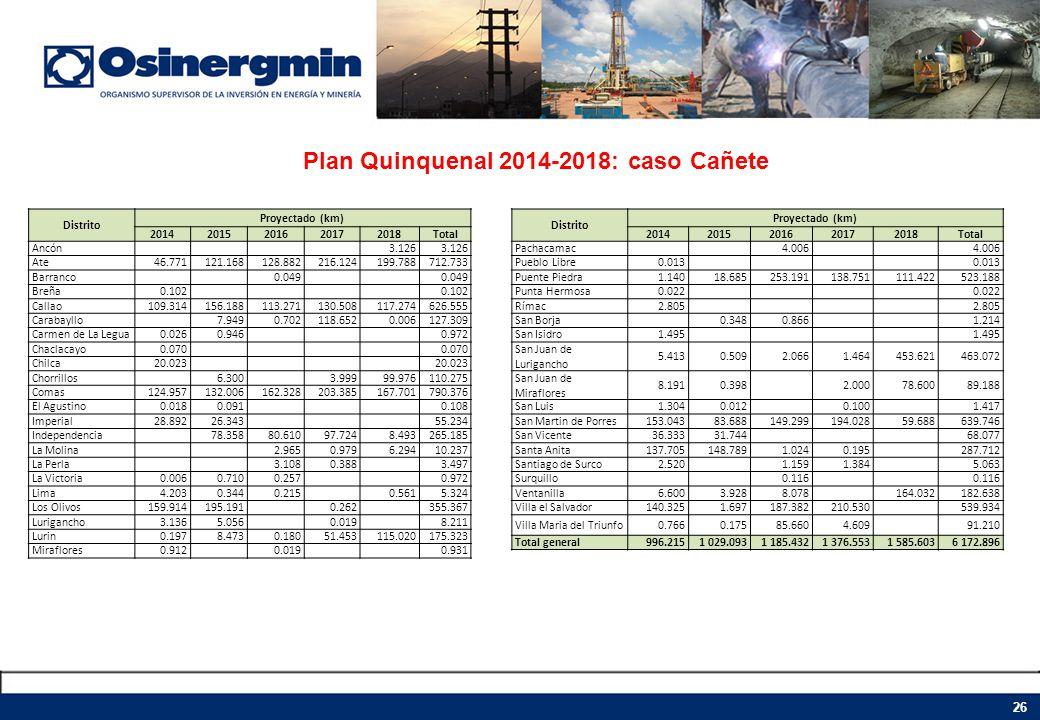 Plan Quinquenal 2014-2018: caso Cañete 26 Distrito Proyectado (km) 20142015201620172018Total Ancón 3.126 Ate46.771121.168128.882216.124199.788712.733