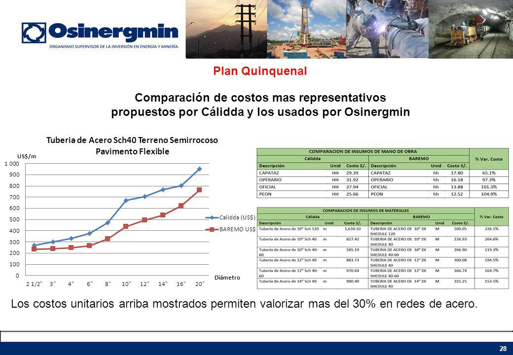 Plan Quinquenal Comparación de costos mas representativos propuestos por Cálidda y los usados por Osinergmin Los costos unitarios arriba mostrados per