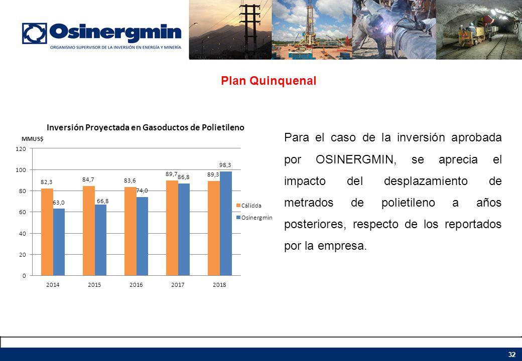 Plan Quinquenal 32 Para el caso de la inversión aprobada por OSINERGMIN, se aprecia el impacto del desplazamiento de metrados de polietileno a años po