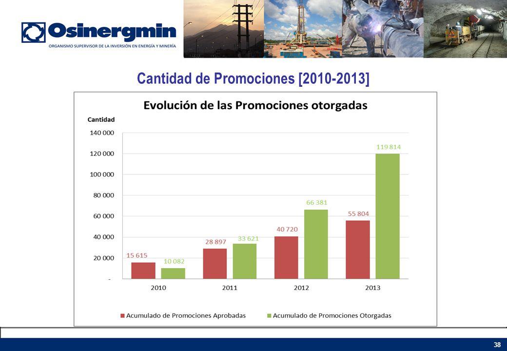Cantidad de Promociones [2010-2013] 38