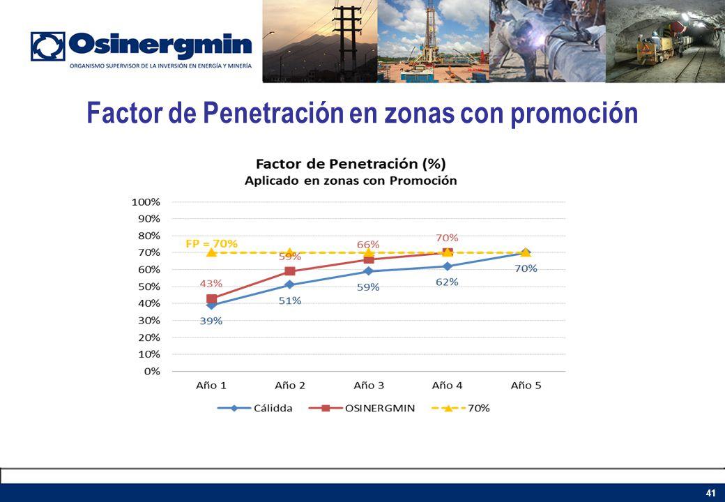 Factor de Penetración en zonas con promoción 41