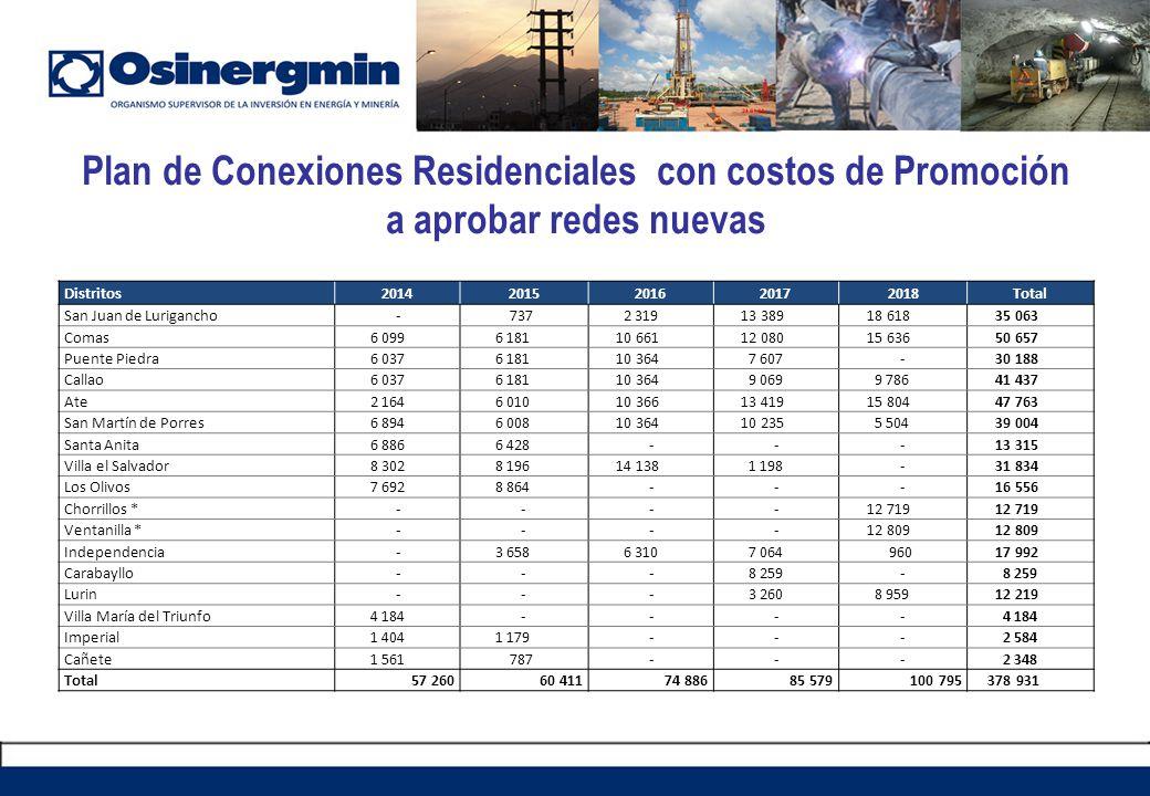 Plan de Conexiones Residenciales con costos de Promoción a aprobar redes nuevas Distritos20142015201620172018Total San Juan de Lurigancho - 737 2 319