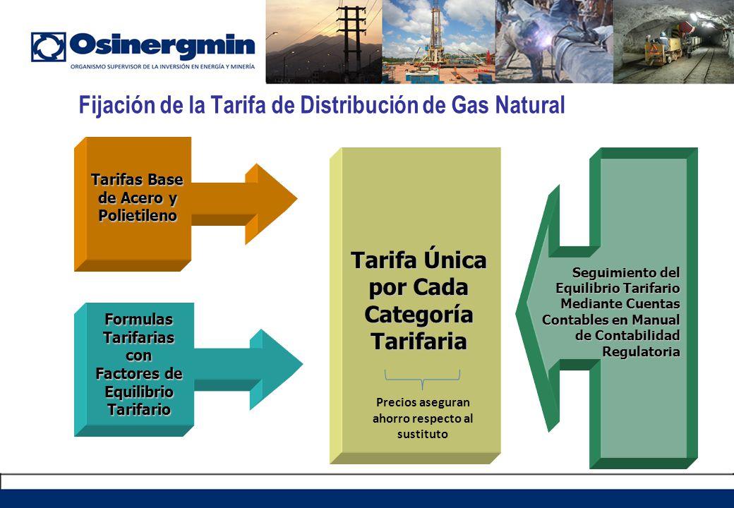 Tarifas Base de Acero y Polietileno Tarifa Única por Cada Categoría Tarifaria Fijación de la Tarifa de Distribución de Gas Natural Formulas Tarifarias