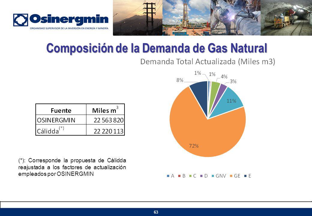 Composición de la Demanda de Gas Natural 63 (*): Corresponde la propuesta de Cálidda reajustada a los factores de actualización empleados por OSINERGM