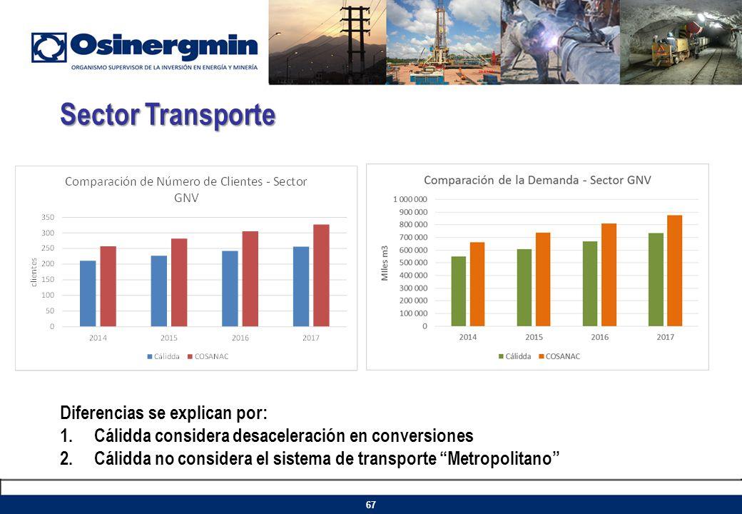 Sector Transporte Diferencias se explican por: 1.Cálidda considera desaceleración en conversiones 2.Cálidda no considera el sistema de transporte Metr