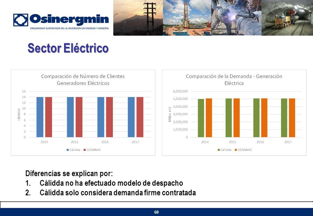 Sector Eléctrico Diferencias se explican por: 1.Cálidda no ha efectuado modelo de despacho 2.Cálidda solo considera demanda firme contratada 68