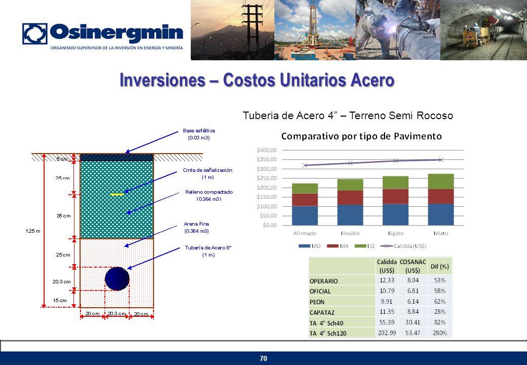 Inversiones – Costos Unitarios Acero Tuberia de Acero 4 – Terreno Semi Rocoso 70