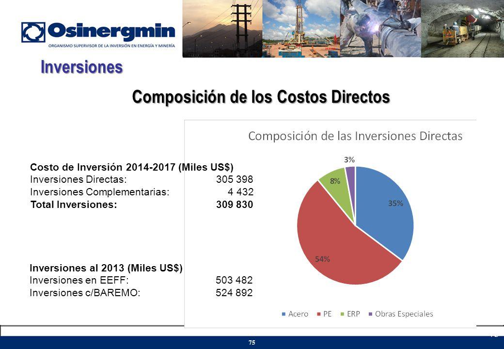 Inversiones Composición de los Costos Directos Costo de Inversión 2014-2017 (Miles US$) Inversiones Directas:305 398 Inversiones Complementarias: 4 43