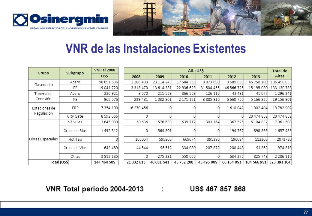 VNR de las Instalaciones Existentes 77 GrupoSubgrupo VNR al 2008 Alta US$ Total de Altas US$ 200820092010201120122013 Gasoducto Acero98 691 5361 286 4