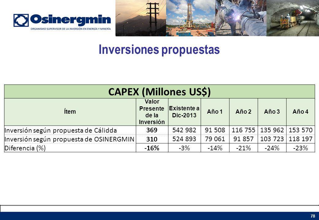 Inversiones propuestas 78 CAPEX (Millones US$) Ítem Valor Presente de la Inversión Existente a Dic-2013 Año 1Año 2Año 3Año 4 Inversión según propuesta