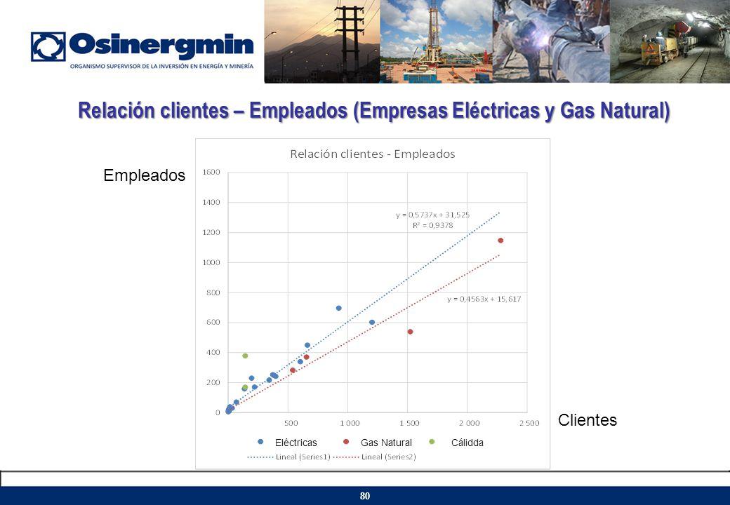 Relación clientes – Empleados (Empresas Eléctricas y Gas Natural) EléctricasGas Natural Cálidda 80 Clientes Empleados