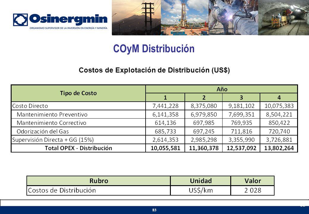 COyM Distribución Costos de Explotación de Distribución (US$) 83
