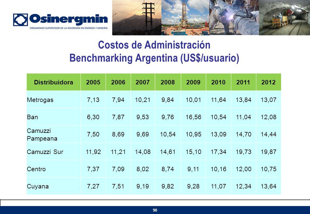 Costos de Administración Benchmarking Argentina (US$/usuario) Distribuidora20052006200720082009201020112012 Metrogas7,137,9410,219,8410,0111,6413,8413