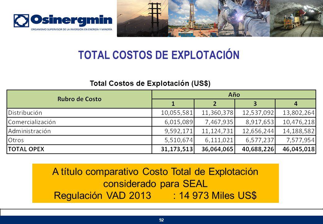 TOTAL COSTOS DE EXPLOTACIÓN Total Costos de Explotación (US$) A título comparativo Costo Total de Explotación considerado para SEAL Regulación VAD 201