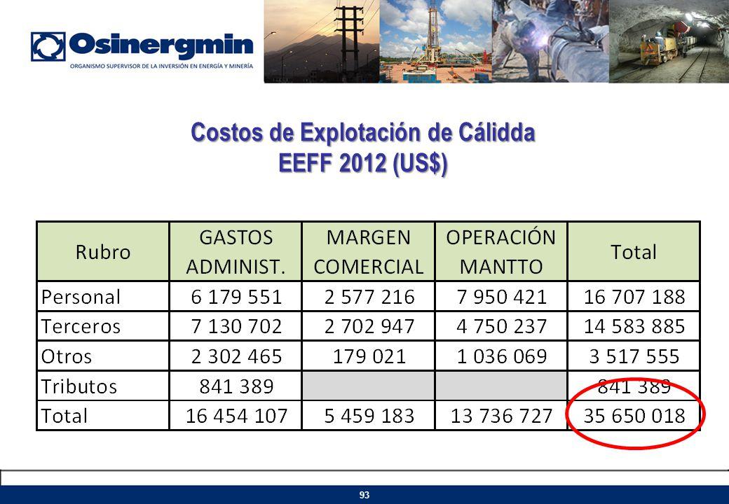 Costos de Explotación de Cálidda EEFF 2012 (US$) 93
