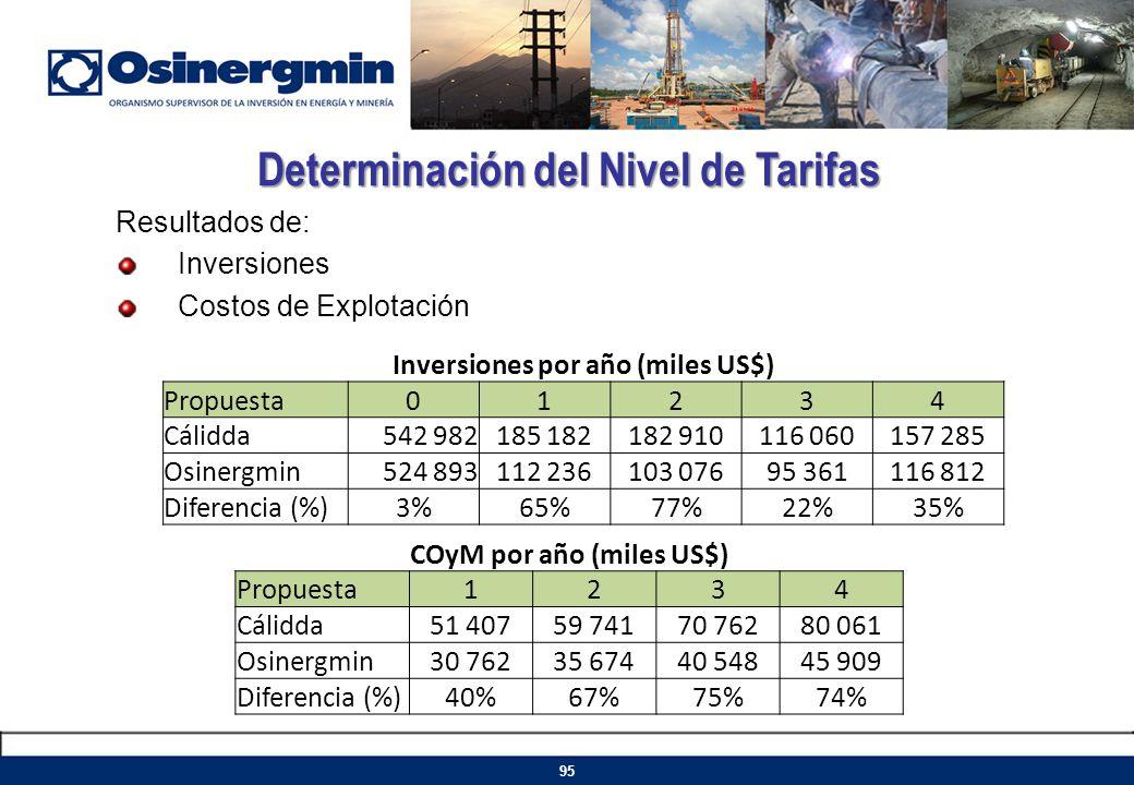 Resultados de: Inversiones Costos de Explotación Determinación del Nivel de Tarifas 95 COyM por año (miles US$) Propuesta1234 Cálidda51 40759 74170 76