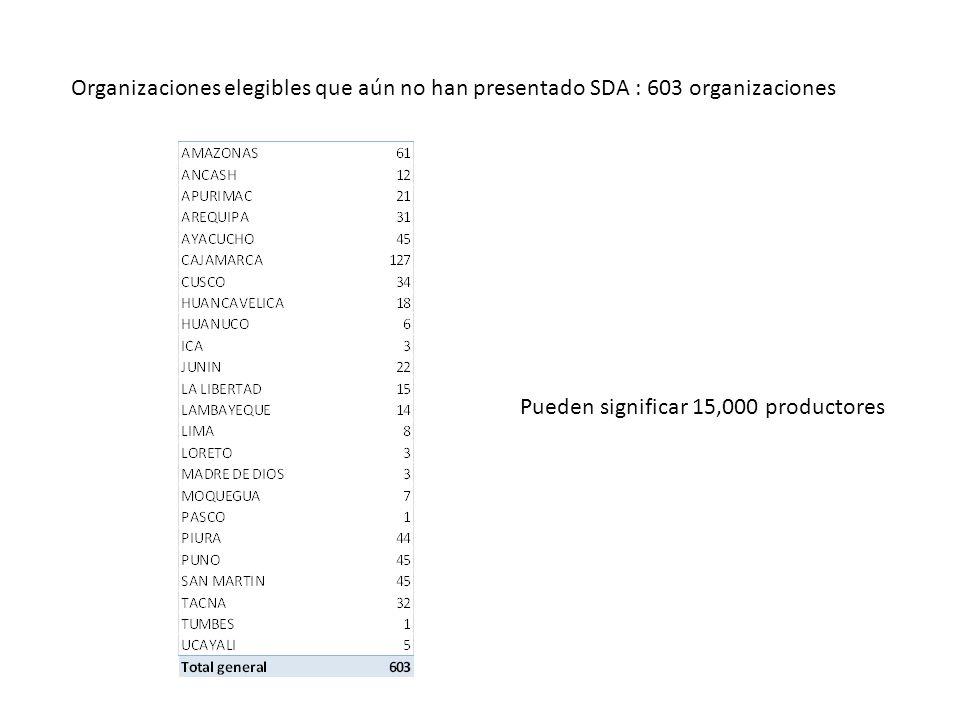 Organizaciones elegibles que aún no han presentado SDA : 603 organizaciones Pueden significar 15,000 productores
