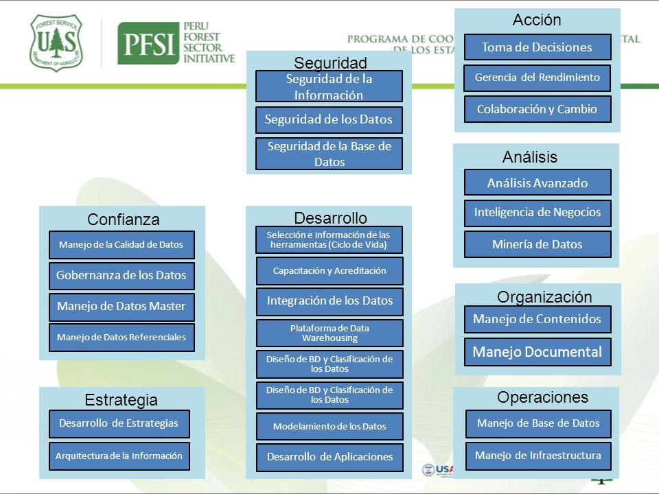 Manejo de la Calidad de Datos Gobernanza de los Datos Manejo de Datos Master Manejo de Datos Referenciales Desarrollo de Estrategias Arquitectura de l