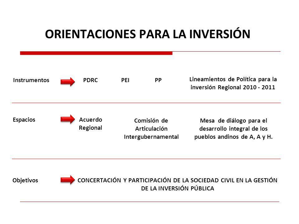 Lineamientos de Política para la inversión Regional 2010 - 2011 PDRCPEIPP CONCERTACIÓN Y PARTICIPACIÓN DE LA SOCIEDAD CIVIL EN LA GESTIÓN DE LA INVERSIÓN PÚBLICA Acuerdo Regional Comisión de Articulación Intergubernamental Mesa de diálogo para el desarrollo integral de los pueblos andinos de A, A y H.